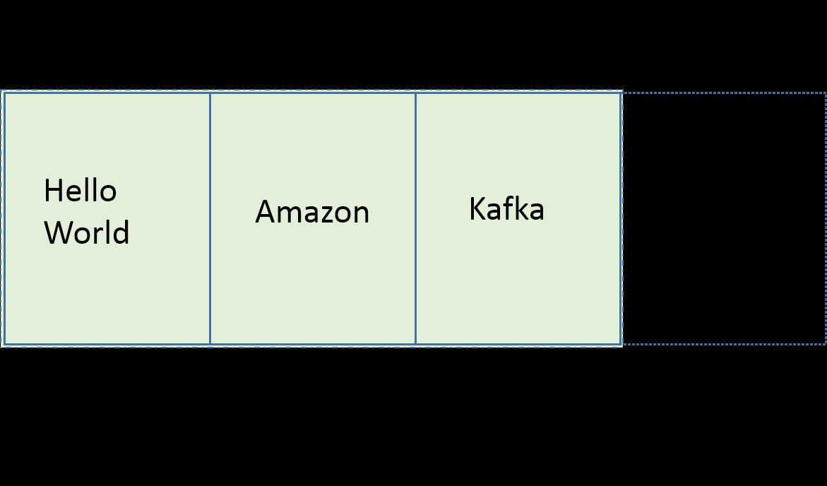Kafka segment with messages