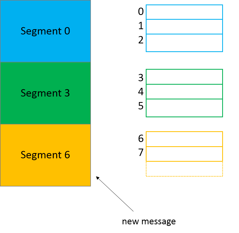 Kafka segments